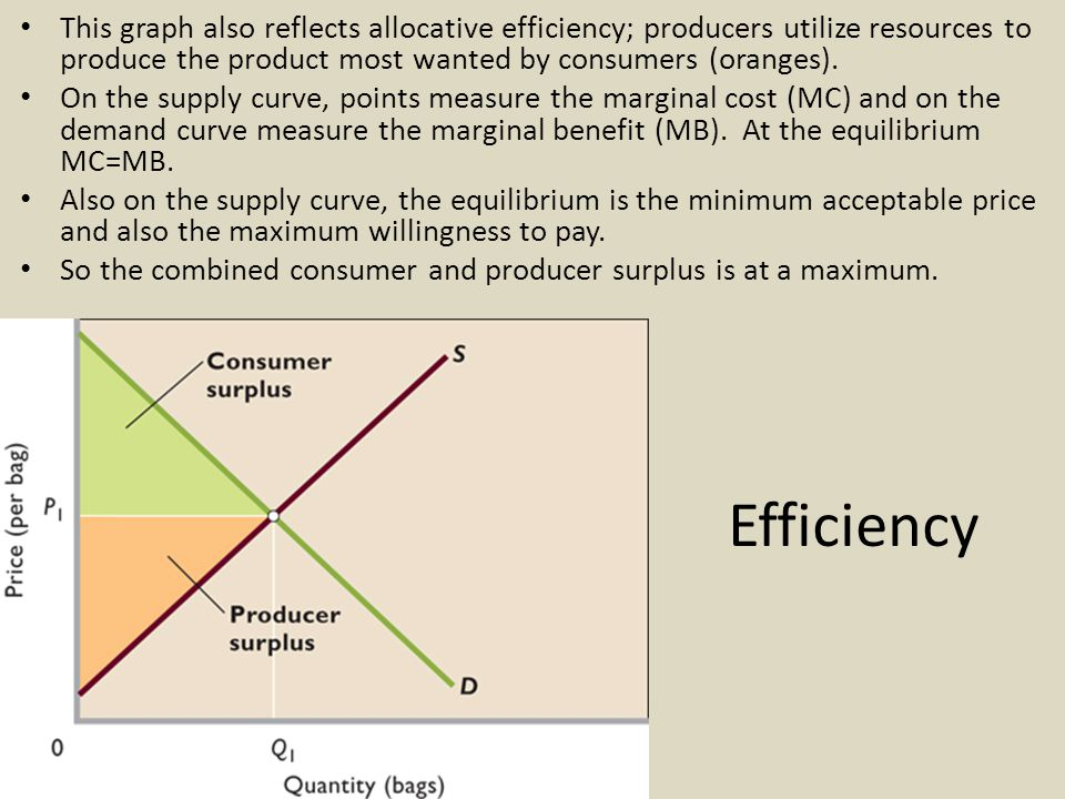 Efficiency This graph also reflects allocative efficiency; producers utilize resources to produce the product most wanted by consumers (oranges).