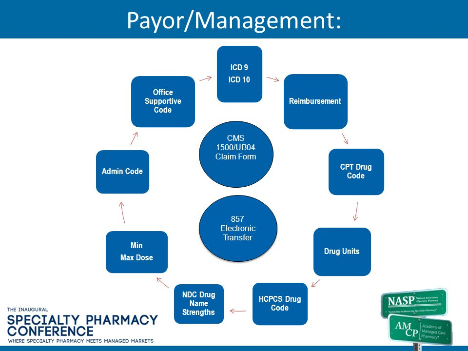 Payor/Management: ICD 9 ICD 10 Reimbursement CPT Drug Code Drug Units HCPCS Drug Code NDC Drug Name Strengths Min Max Dose Admin Code Office Supportiv