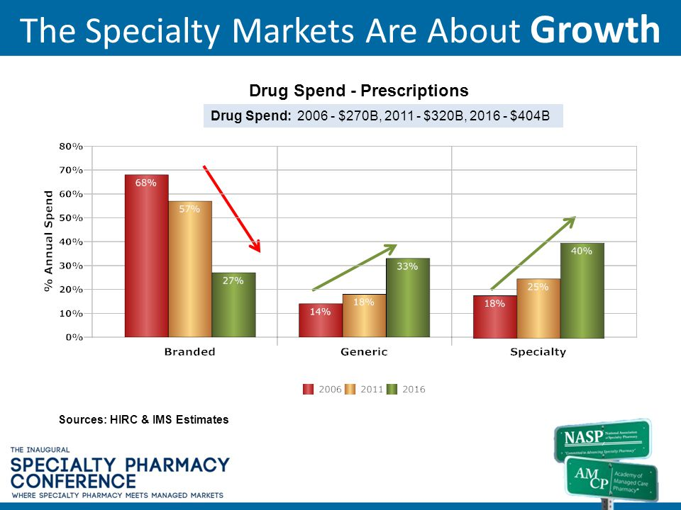 The Specialty Markets Are About Growth Drug Spend - Prescriptions $270B Drug Spend: 2006 - $270B, 2011 - $320B, 2016 - $404B Sources: HIRC & IMS Estim