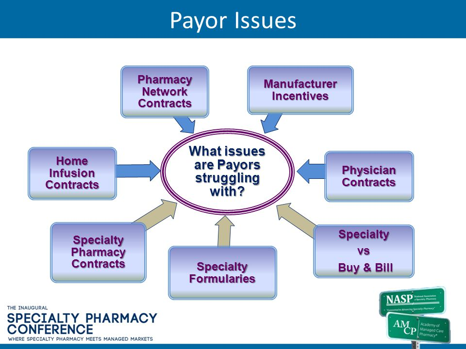 Payor Issues What issues are Payors struggling with? Home Infusion Contracts Pharmacy Network Contracts Manufacturer Incentives Physician Contracts Sp