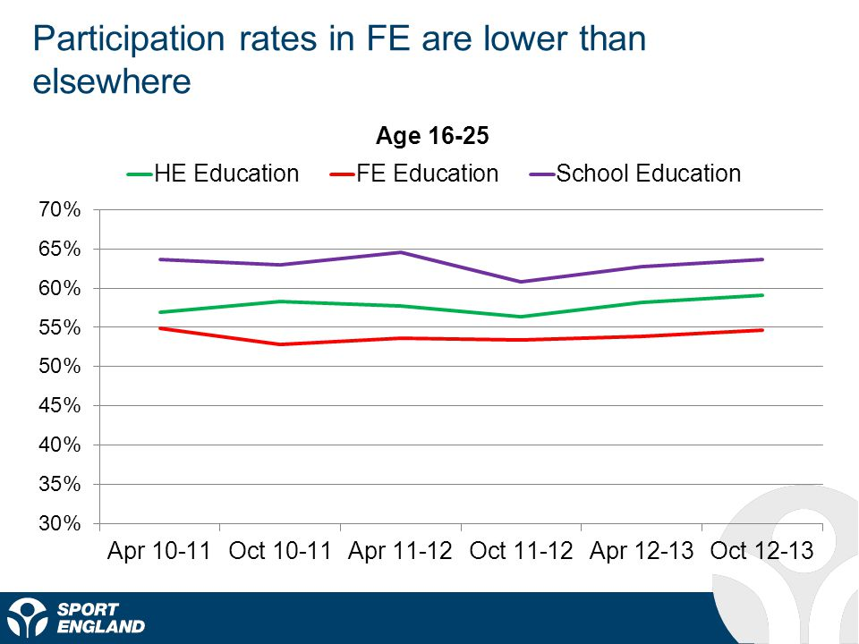 Participation rates in FE are lower than elsewhere