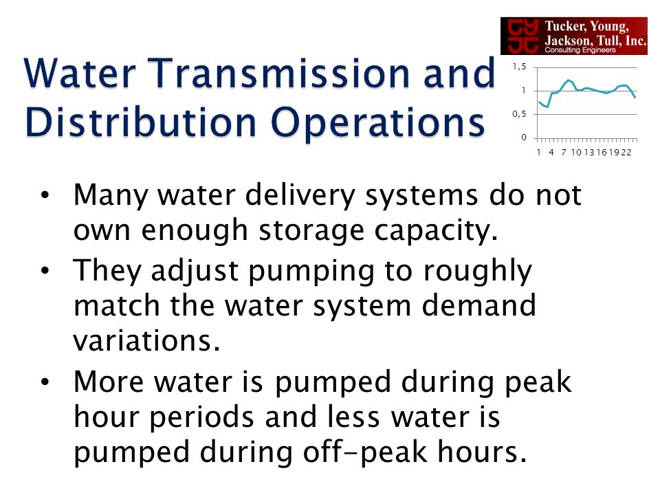 Many water delivery systems do not own enough storage capacity.