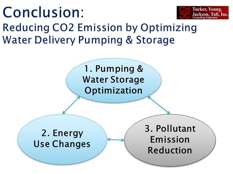 1. Pumping & Water Storage Optimization 2. Energy Use Changes 3. Pollutant Emission Reduction