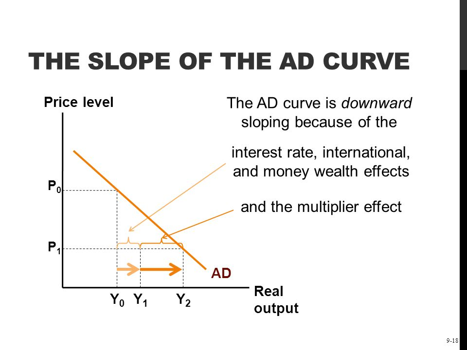 The Short-Run Keynesian Policy Model: Demand-Side Policies 9-18 THE SLOPE OF THE AD CURVE Price level Real output AD P0P0 P1P1 Y0Y0 Y1Y1 Y2Y2 interest