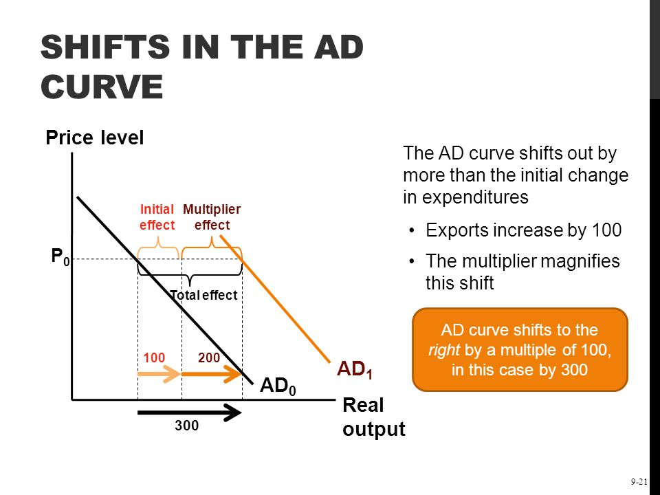 The Short-Run Keynesian Policy Model: Demand-Side Policies 9-21 SHIFTS IN THE AD CURVE Price level Real output AD 0 P0P0 AD 1 The AD curve shifts out
