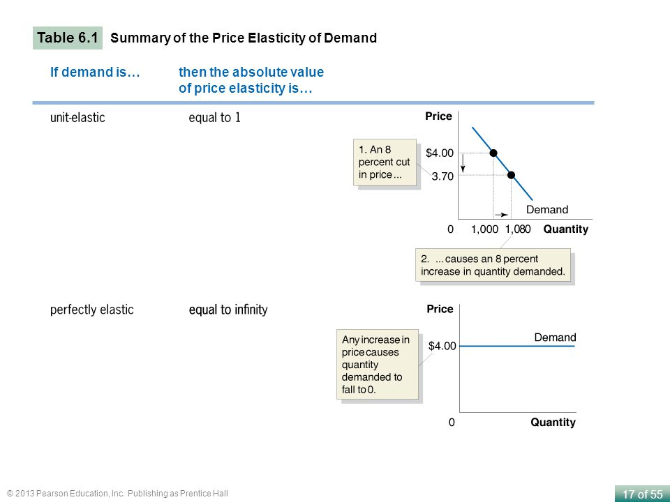 17 of 55 © 2013 Pearson Education, Inc. Publishing as Prentice Hall Table 6.1 Summary of the Price Elasticity of Demand If demand is… then the absolut