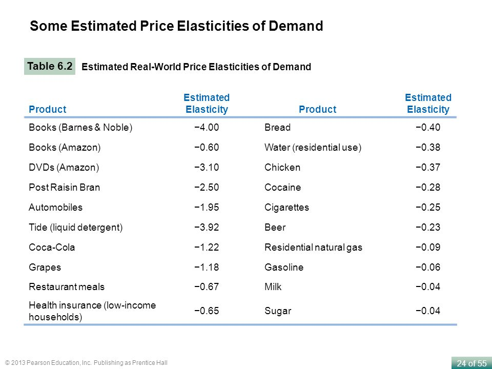 24 of 55 © 2013 Pearson Education, Inc. Publishing as Prentice Hall Some Estimated Price Elasticities of Demand Table 6.2 Estimated Real-World Price E