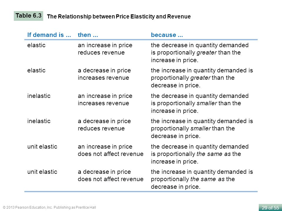 29 of 55 © 2013 Pearson Education, Inc. Publishing as Prentice Hall Table 6.3 The Relationship between Price Elasticity and Revenue If demand is...the