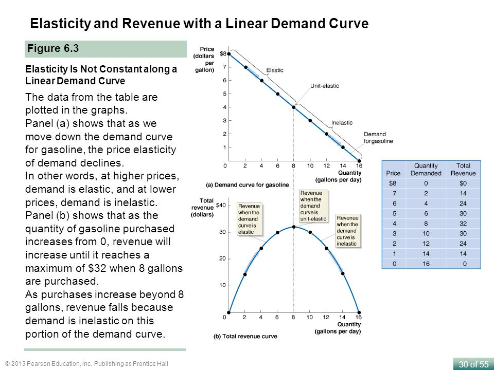 30 of 55 © 2013 Pearson Education, Inc. Publishing as Prentice Hall Figure 6.3 Elasticity Is Not Constant along a Linear Demand Curve The data from th