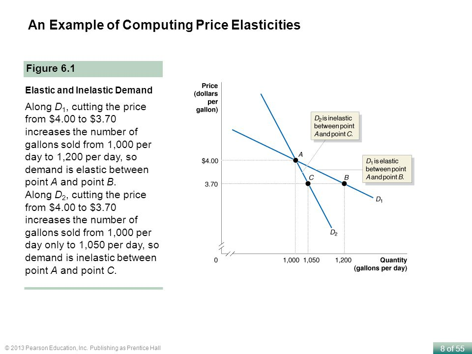8 of 55 © 2013 Pearson Education, Inc. Publishing as Prentice Hall An Example of Computing Price Elasticities Figure 6.1 Elastic and Inelastic Demand