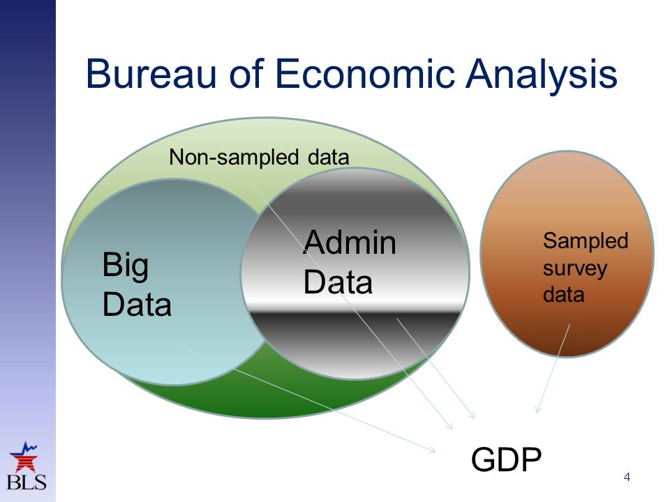 Bureau of Economic Analysis 4 Big Data Admin Data Sampled survey data Non-sampled data GDP