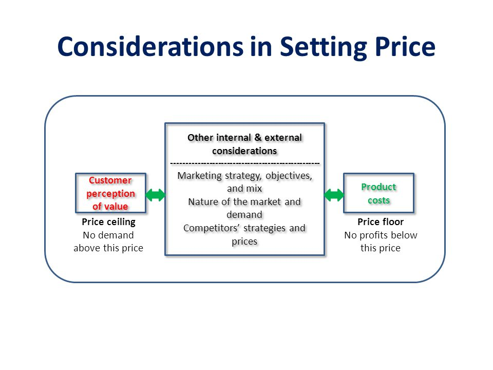 Considerations in Setting Price Customer perception of value Product costs Other internal & external considerations ----------------------------------