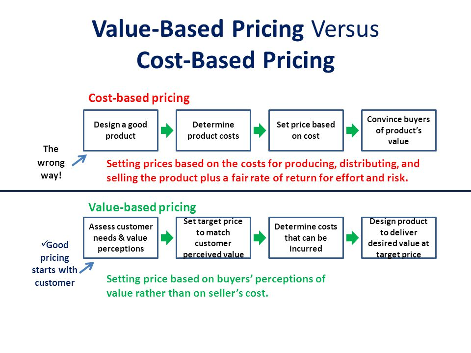 Reference prices: price that buyers carry in their minds and refer to when they look at a given product Sales sign Now 2 for only….