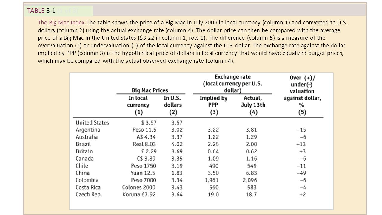 TABLE 3-1 (1 of 3) The Big Mac Index The table shows the price of a Big Mac in July 2009 in local currency (column 1) and converted to U.S. dollars (c