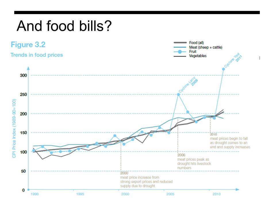 And food bills 11