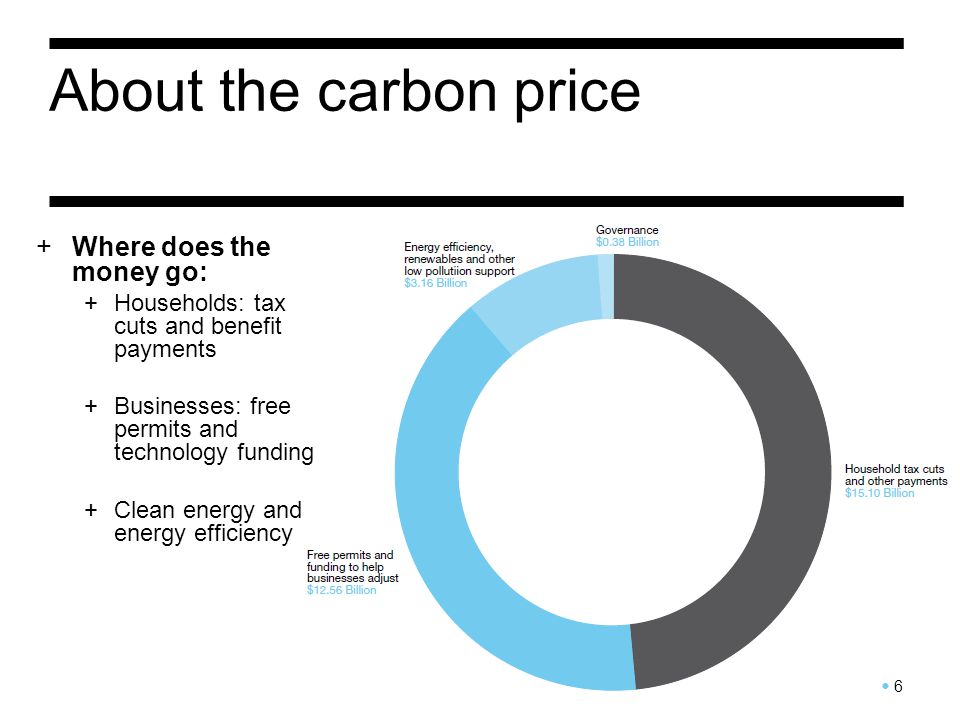 About the carbon price 6 +Where does the money go: +Households: tax cuts and benefit payments +Businesses: free permits and technology funding +Clean