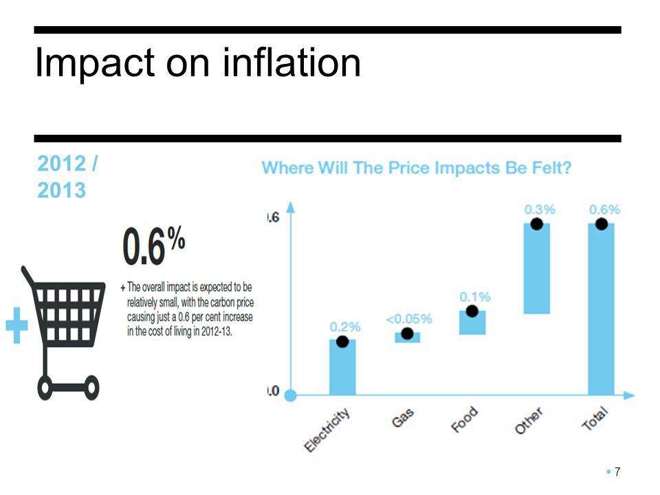 Impact on inflation 2012 / 2013 7