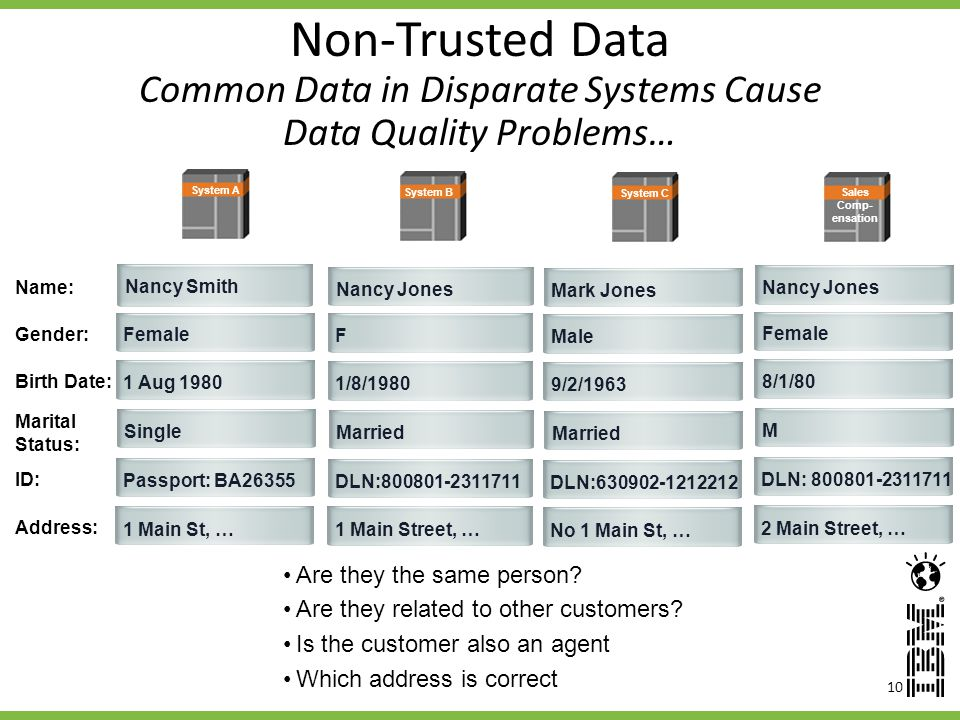 10 Non-Trusted Data Common Data in Disparate Systems Cause Data Quality Problems… Are they the same person.
