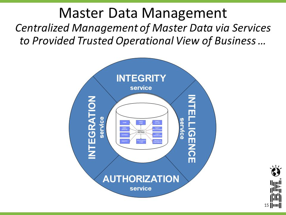 15 Master Data Management Centralized Management of Master Data via Services to Provided Trusted Operational View of Business … INTEGRATION service INTEGRITY service INTELLIGENCE service AUTHORIZATION service