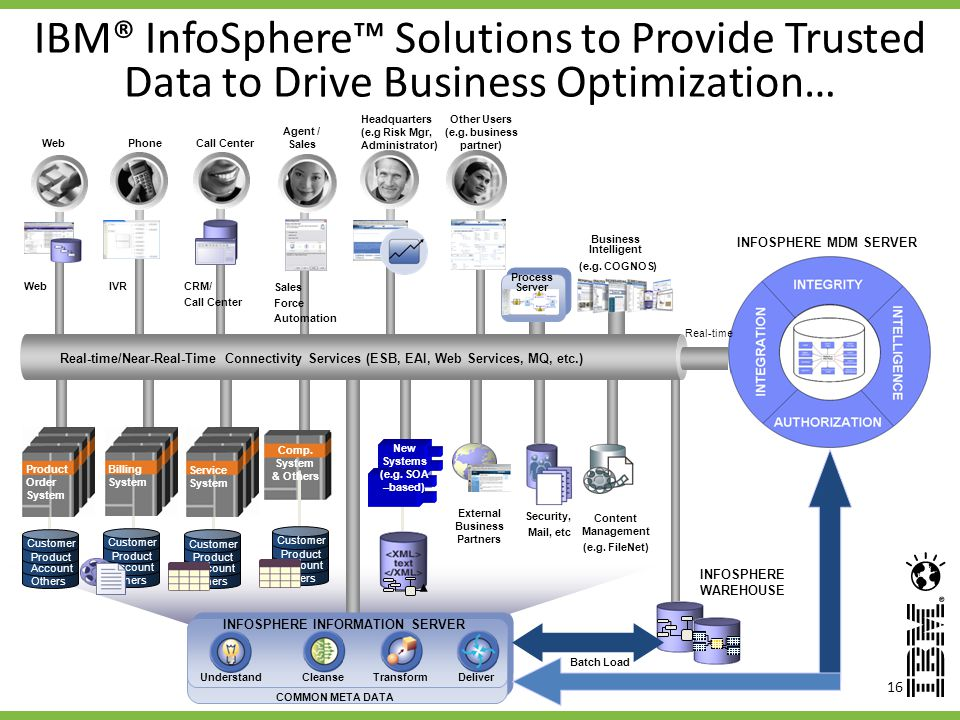 16 INFOSPHERE INFORMATION SERVER UnderstandCleanseTransformDeliver COMMON META DATA Batch Load INFOSPHERE WAREHOUSE IBM® InfoSphere Solutions to Provide Trusted Data to Drive Business Optimization… Security, Mail, etc Real-time/Near-Real-Time Connectivity Services (ESB, EAI, Web Services, MQ, etc.) Billing System Product Order System Call CenterWebPhone Agent / Sales Other Users (e.g.