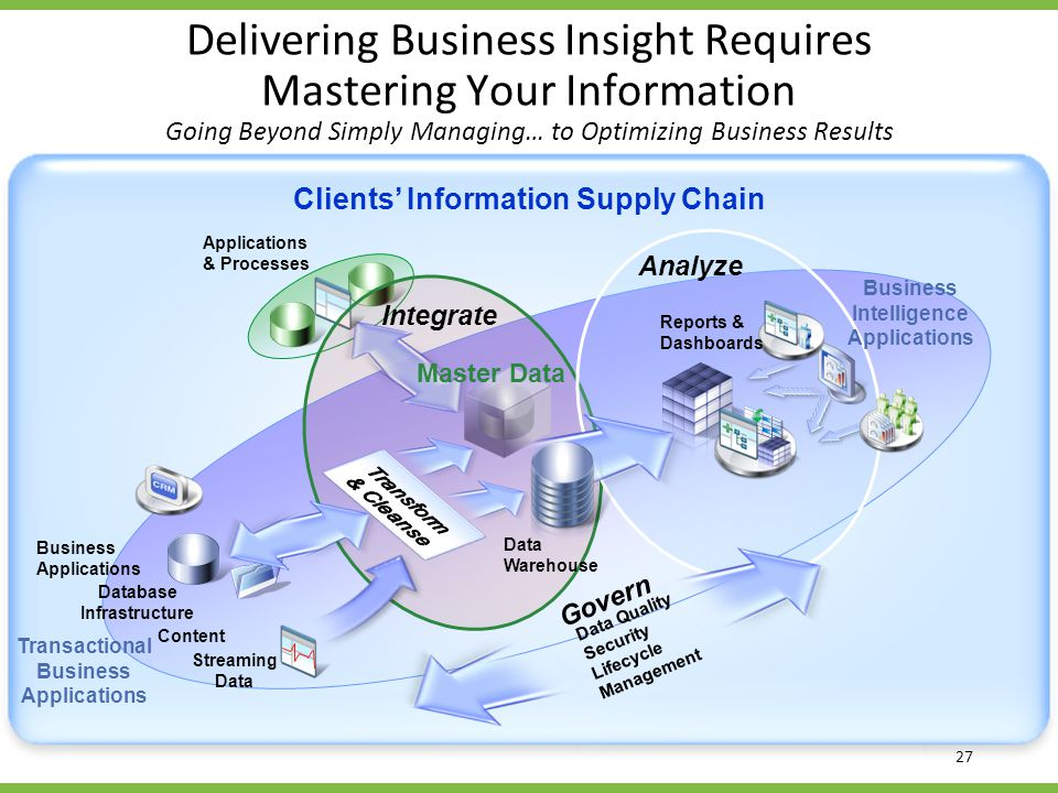 Applications & Processes Delivering Business Insight Requires Mastering Your Information Going Beyond Simply Managing… to Optimizing Business Results Analyze Integrate Data Warehouse Master Data Clients Information Supply Chain Reports & Dashboards Govern Data Quality Security Lifecycle Management Business Intelligence Applications Transactional Business Applications Content Database Infrastructure Business Applications Streaming Data 27
