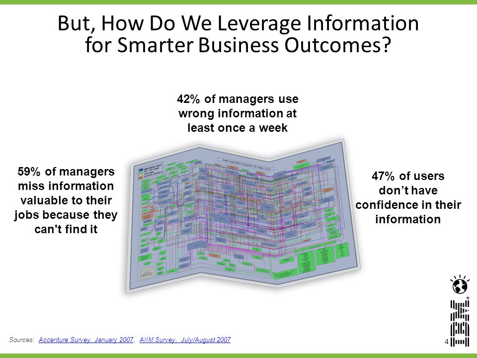 4 But, How Do We Leverage Information for Smarter Business Outcomes.