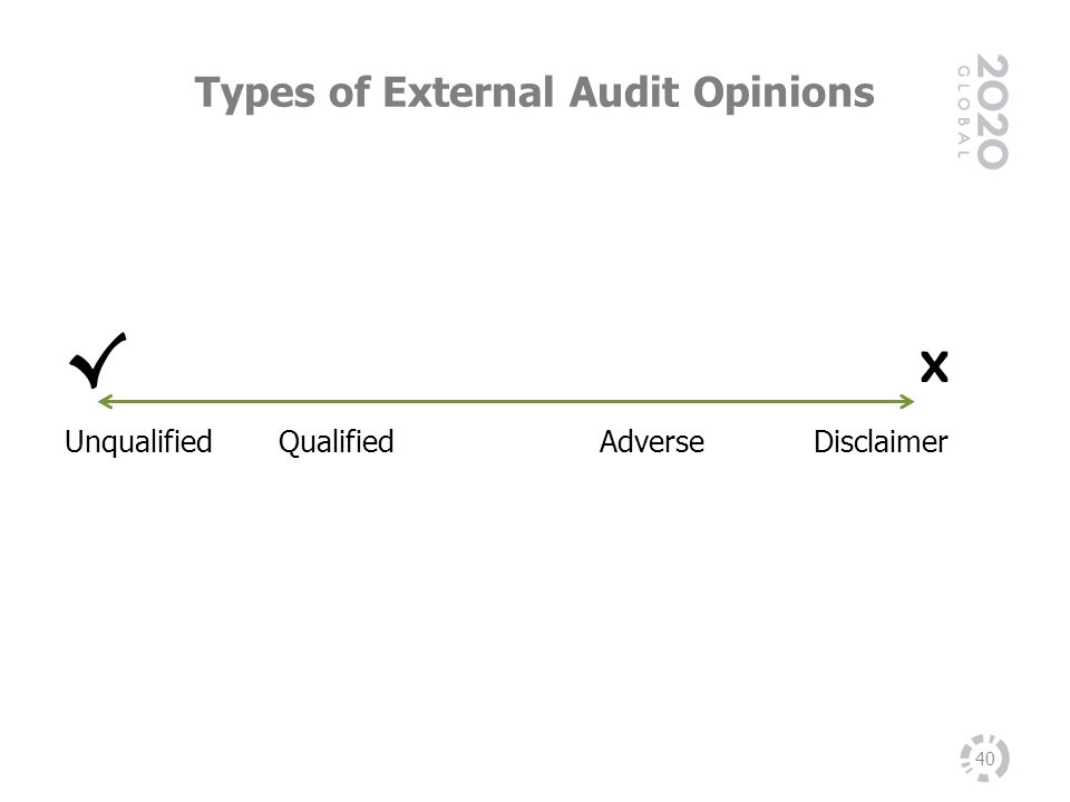 Types of External Audit Opinions 40 x UnqualifiedQualifiedAdverseDisclaimer