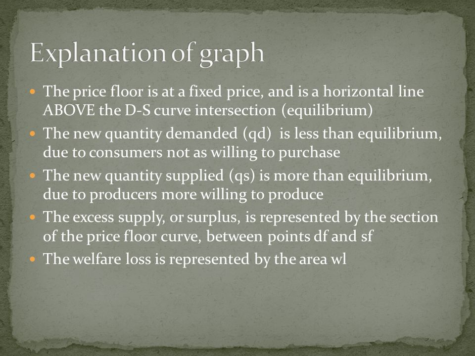 The price floor is at a fixed price, and is a horizontal line ABOVE the D-S curve intersection (equilibrium) The new quantity demanded (qd) is less than equilibrium, due to consumers not as willing to purchase The new quantity supplied (qs) is more than equilibrium, due to producers more willing to produce The excess supply, or surplus, is represented by the section of the price floor curve, between points df and sf The welfare loss is represented by the area wl