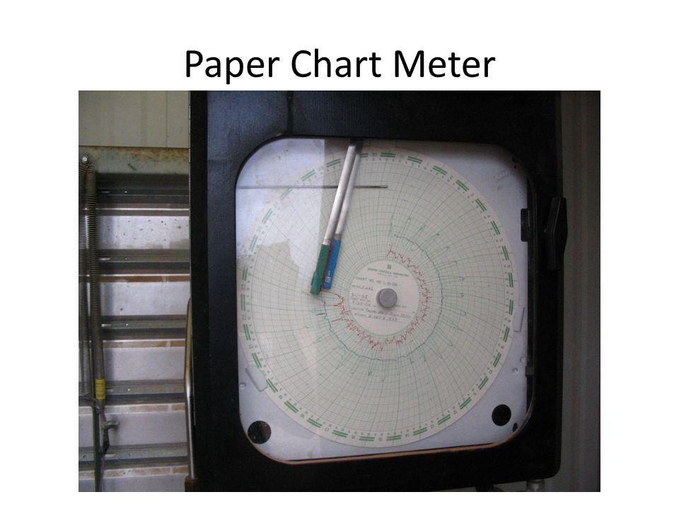 Paper Chart Meter