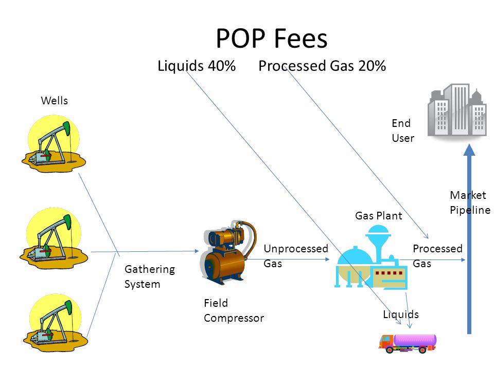 POP Fees Liquids 40% Processed Gas 20% Wells Gathering System Field Compressor Gas Plant Unprocessed Gas End User Processed Gas Liquids Market Pipeline