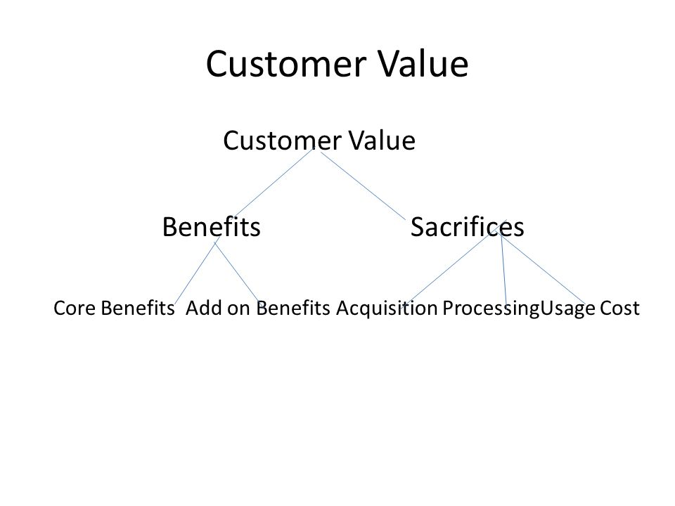 Customer Value Benefits Sacrifices Core Benefits Add on Benefits Acquisition ProcessingUsage Cost