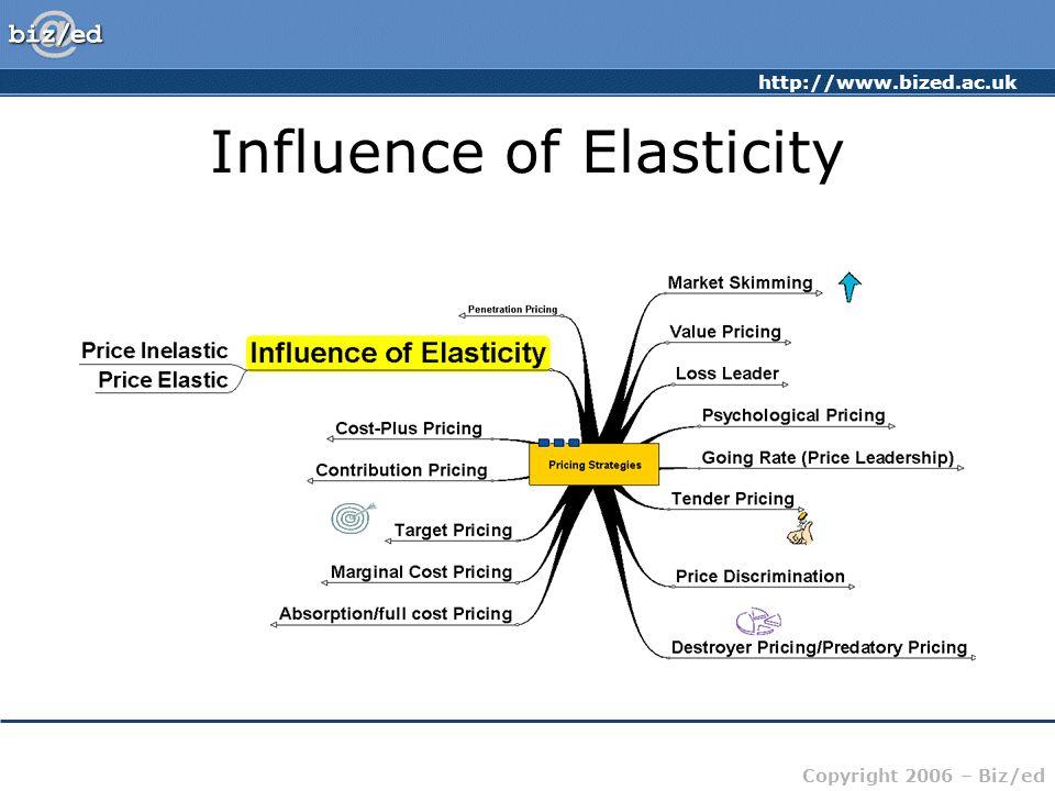 http://www.bized.ac.uk Copyright 2006 – Biz/ed Influence of Elasticity