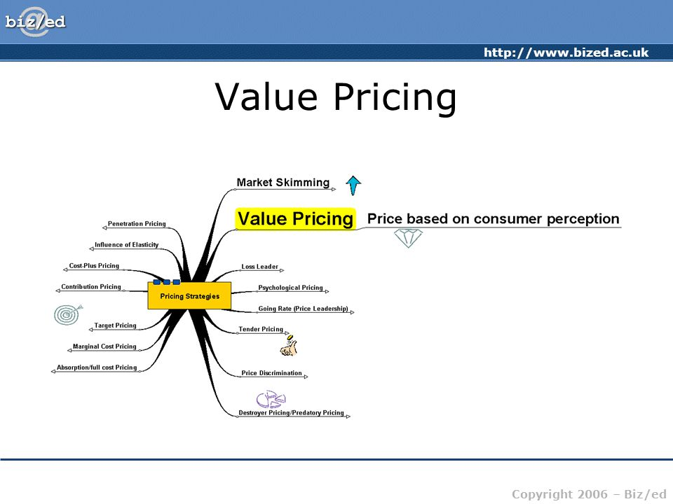 http://www.bized.ac.uk Copyright 2006 – Biz/ed Value Pricing