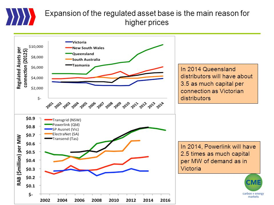Expansion of the regulated asset base is the main reason for higher prices 13 In 2014 Queensland distributors will have about 3.5 as much capital per connection as Victorian distributors In 2014, Powerlink will have 2.5 times as much capital per MW of demand as in Victoria