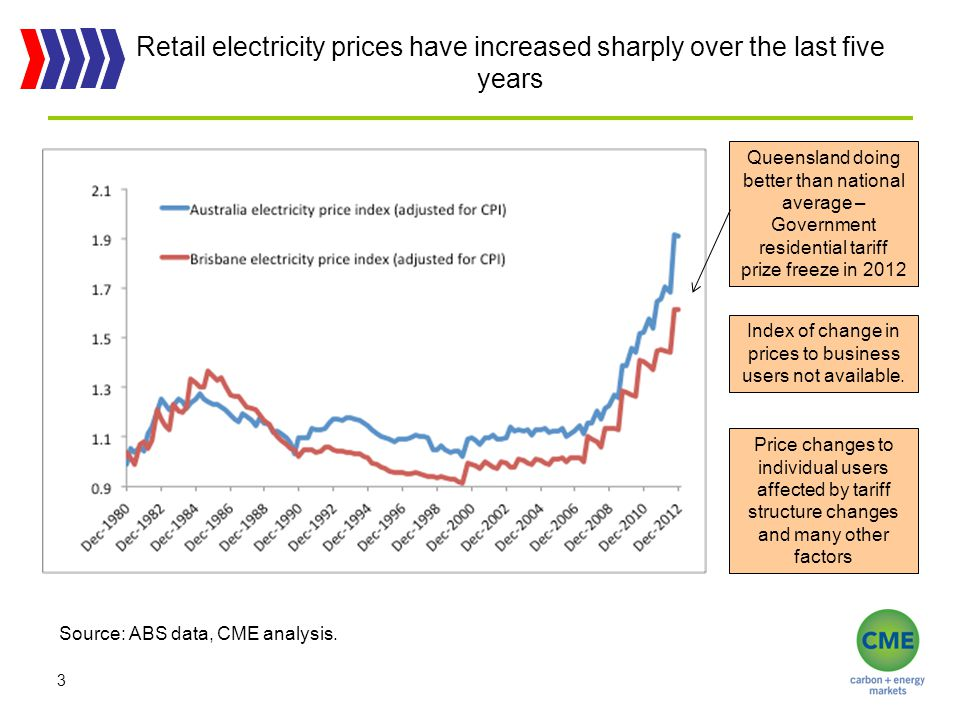 Retail electricity prices have increased sharply over the last five years 3 Queensland doing better than national average – Government residential tariff prize freeze in 2012 Index of change in prices to business users not available.