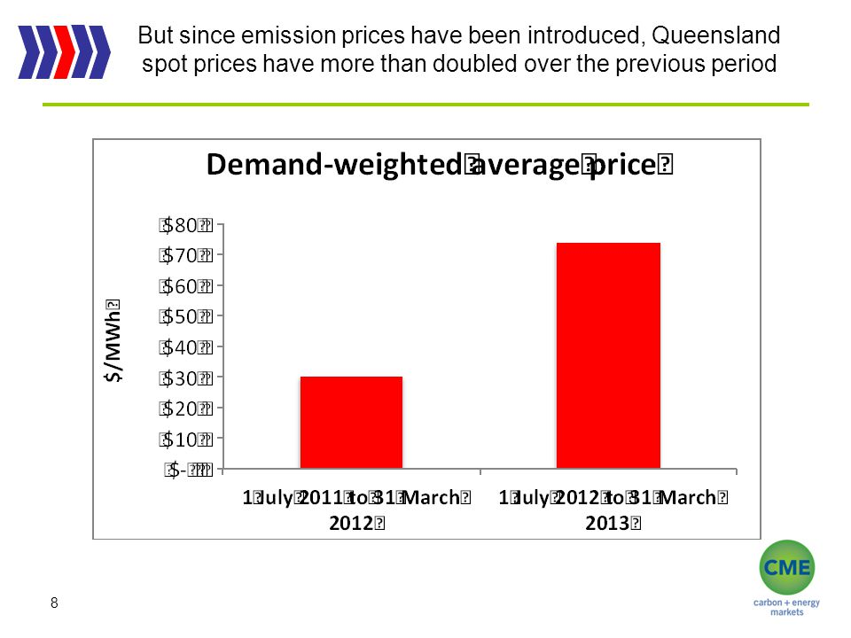 But since emission prices have been introduced, Queensland spot prices have more than doubled over the previous period 8