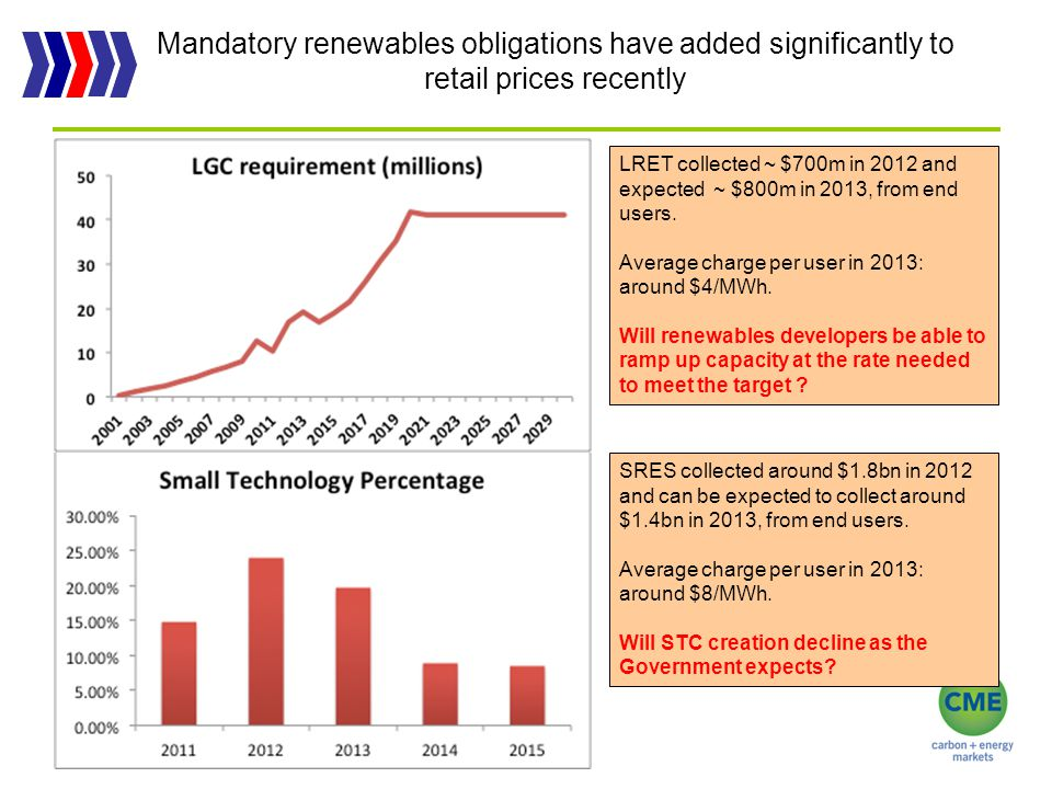 Residential PV expansion accounts for much of the SRES subsidy 10 Installed capacity at April 2013 greater than 2.4 GW.