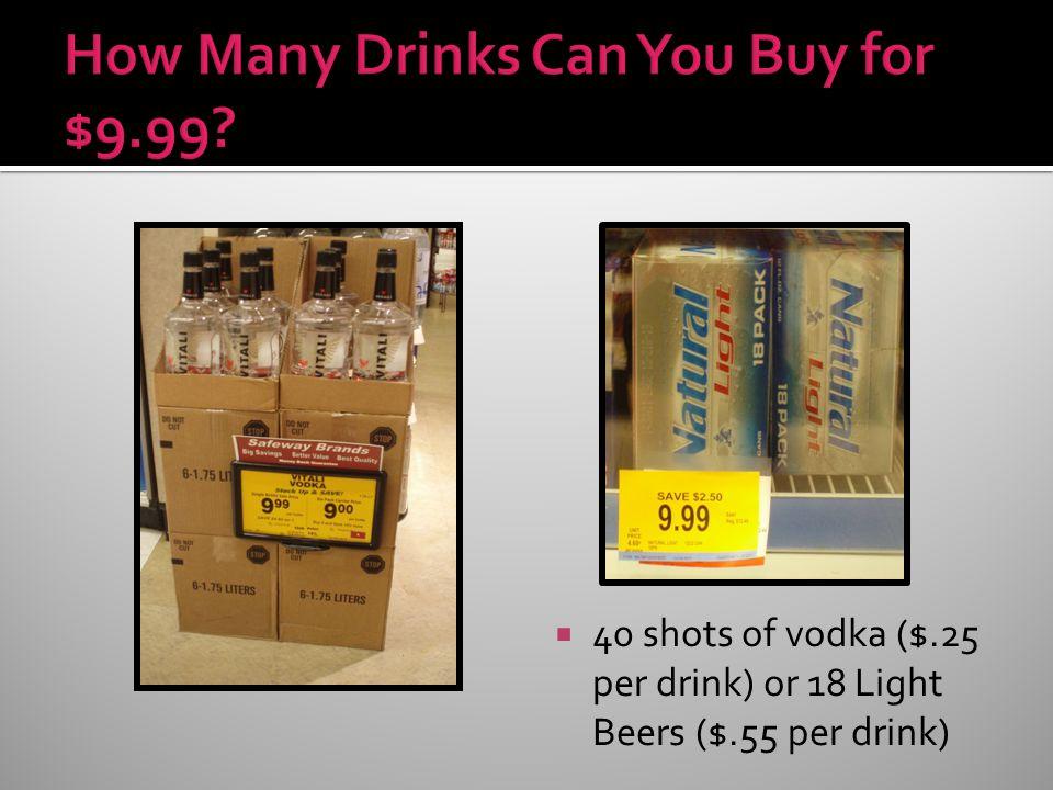 40 shots of vodka ($.25 per drink) or 18 Light Beers ($.55 per drink)