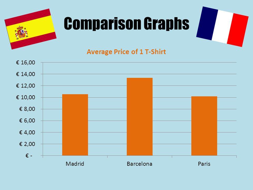 Comparison Graphs