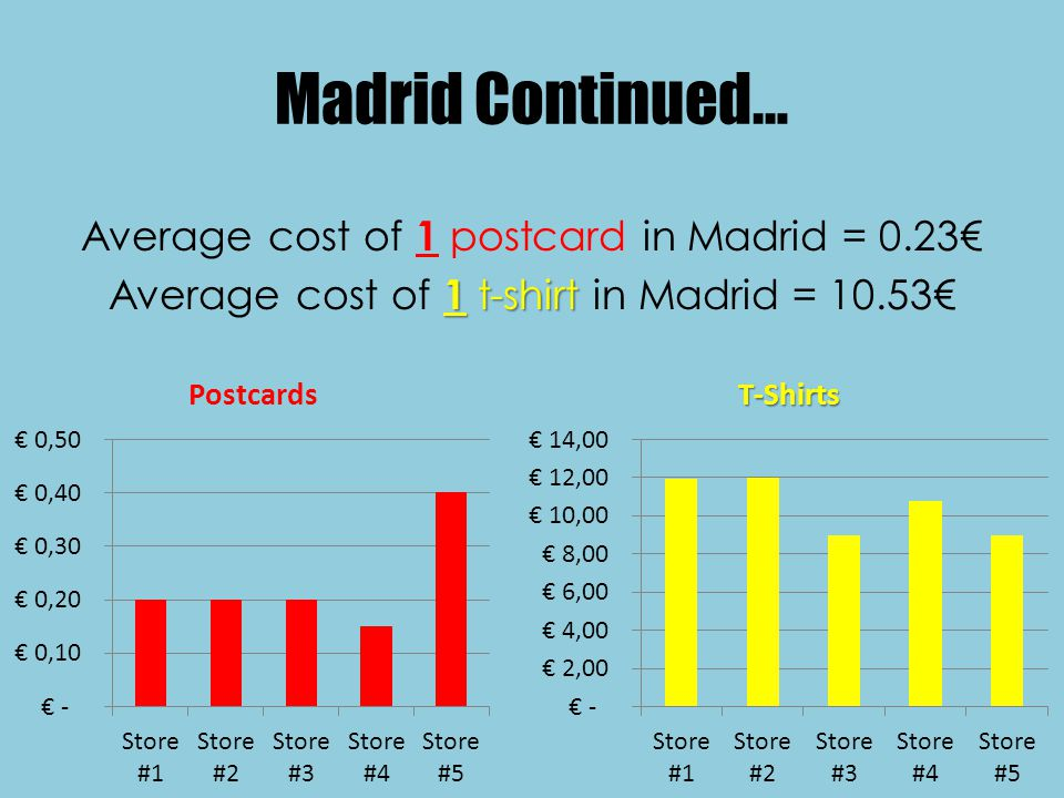 Madrid Continued… Average cost of 1 postcard in Madrid = 0.23 Average cost of 1 11 1 t-shirt in Madrid = 10.53