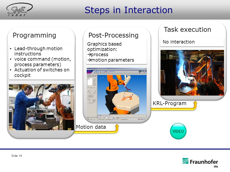 Slide 15 Steps in Interaction Motion data KRL-Program Programming Lead-through motion instructions voice command (motion, process parameters) Actuatio