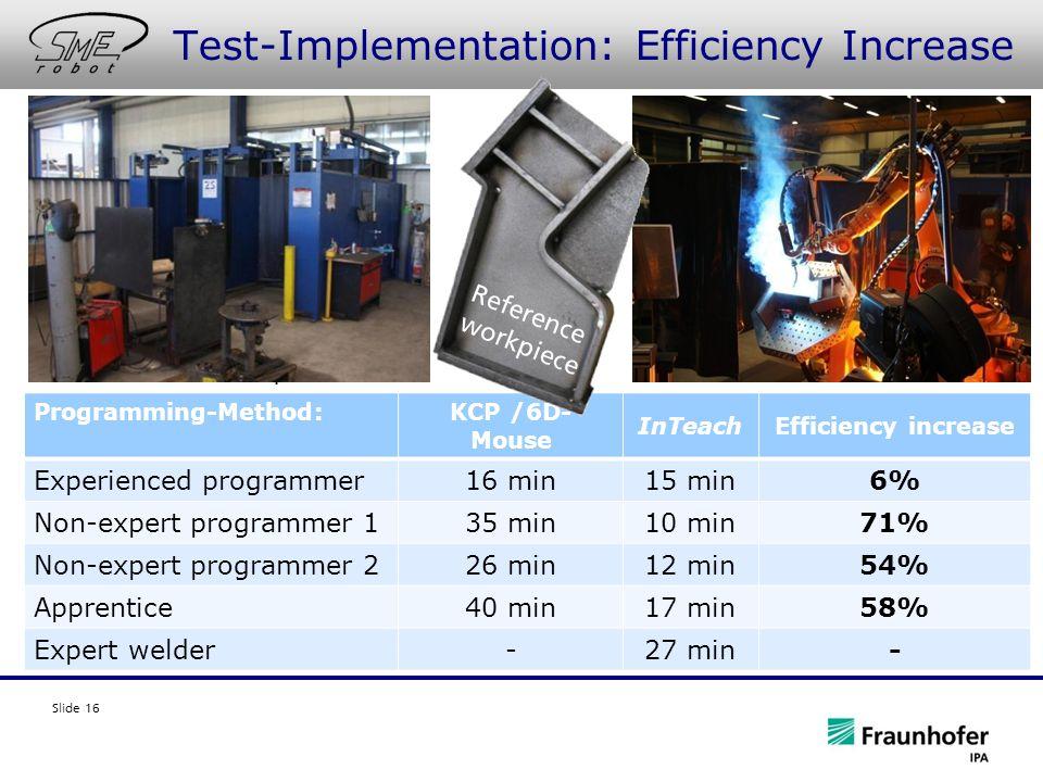 Slide 16 Test-Implementation: Efficiency Increase Programming-Method:KCP /6D- Mouse InTeachEfficiency increase Experienced programmer16 min15 min6% Non-expert programmer 135 min10 min71% Non-expert programmer 226 min12 min54% Apprentice40 min17 min58% Expert welder-27 min- Reference work piece
