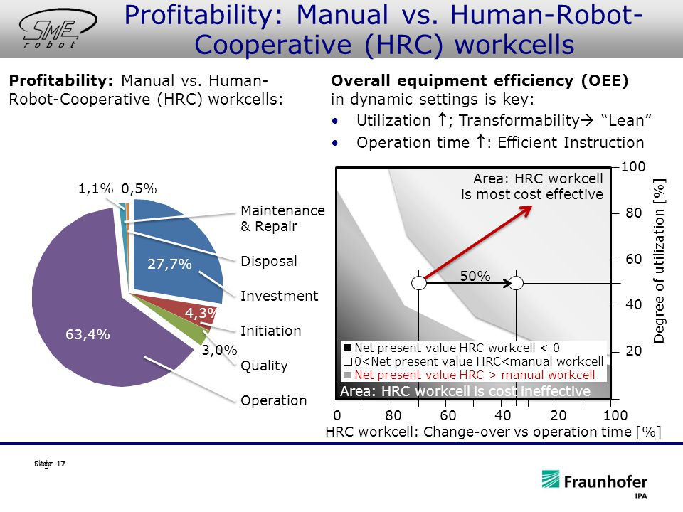 Slide 17Page 17 27,7% 4,3% 63,4% 1,1%0,5% Maintenance & Repair Disposal Investment Initiation Quality Operation Degree of utilization [%] 50% 08010060