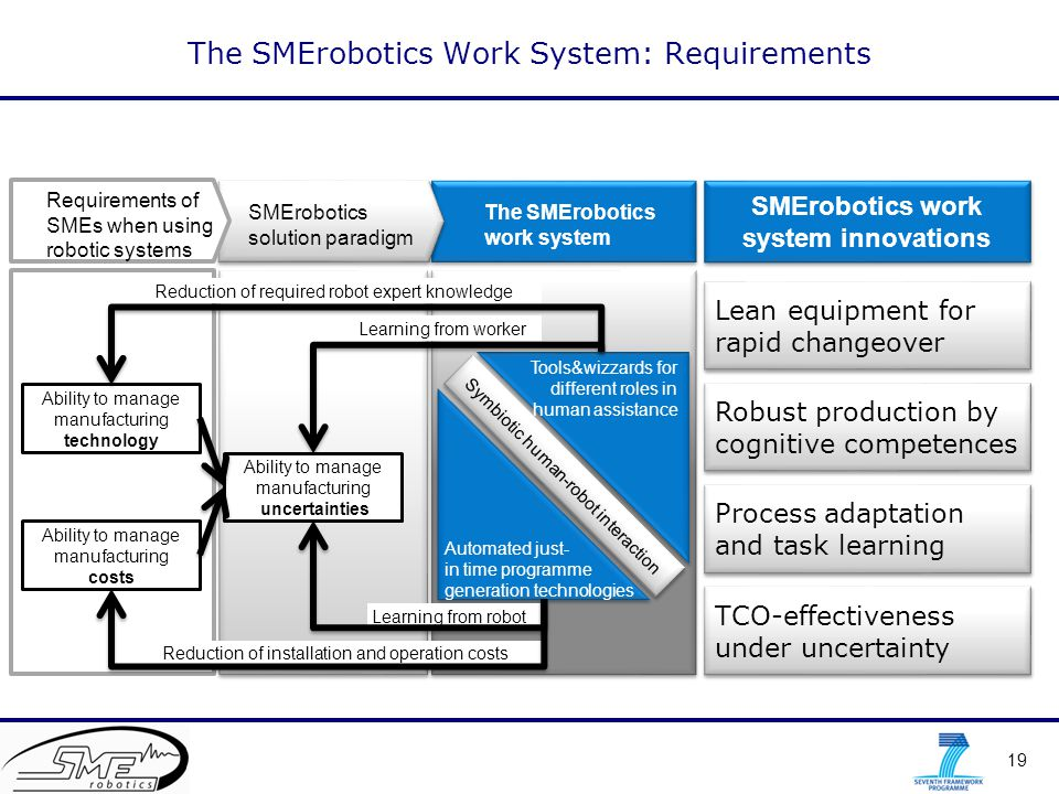 19 The SMErobotics Work System: Requirements Ability to manage manufacturing technology Ability to manage manufacturing costs Ability to manage manufa