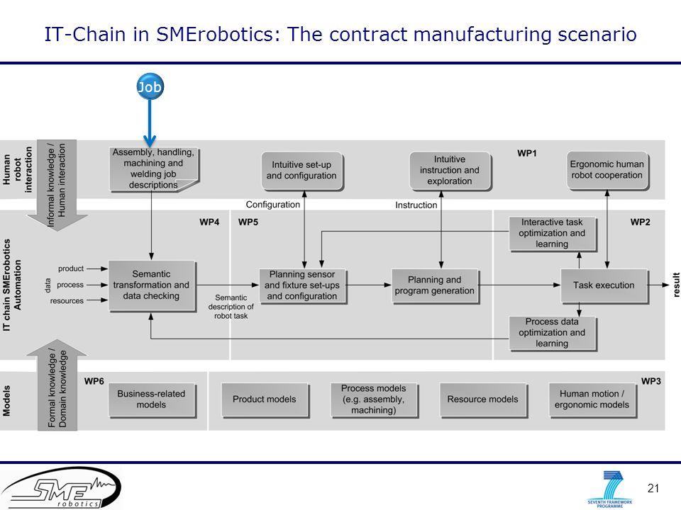21 IT-Chain in SMErobotics: The contract manufacturing scenario Job