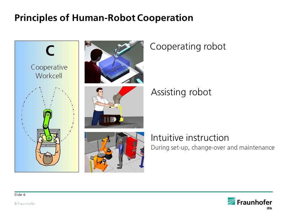 © Fraunhofer Slide 6 Principles of Human-Robot Cooperation Cooperating robot Assisting robot Intuitive instruction During set-up, change-over and main