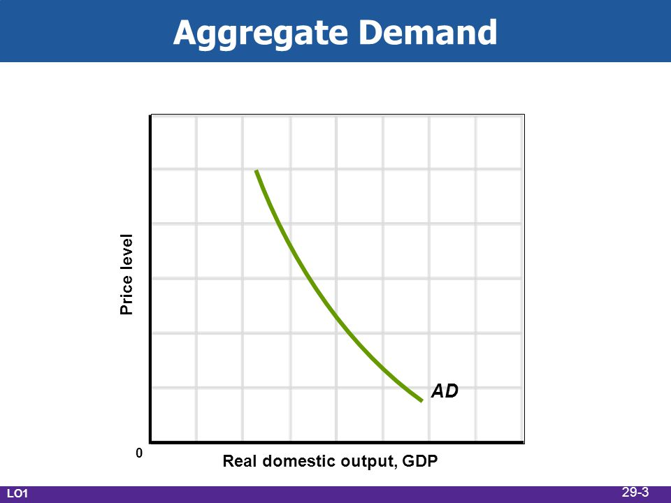 Aggregate Demand Real domestic output, GDP Price level AD LO1 0 29-3