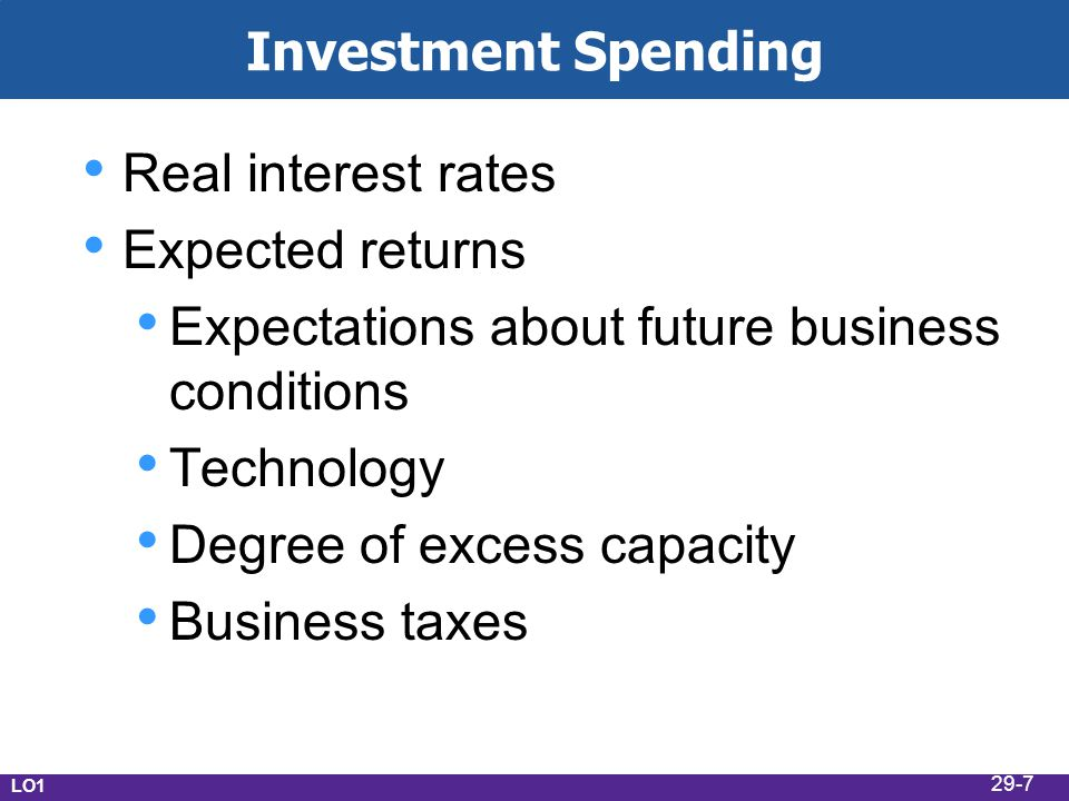 Investment Spending Real interest rates Expected returns Expectations about future business conditions Technology Degree of excess capacity Business taxes LO1 29-7