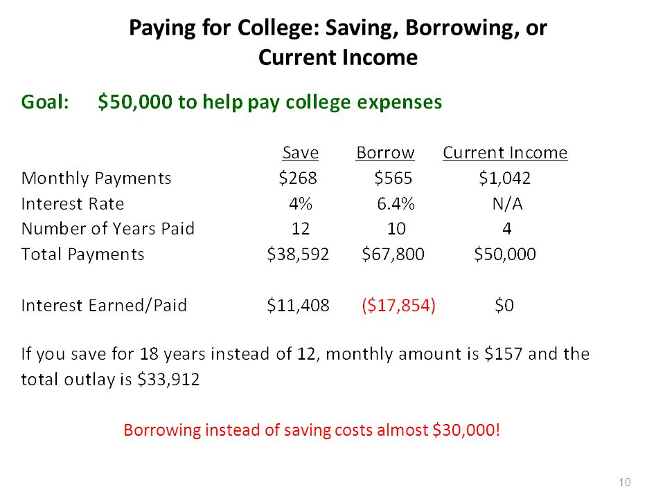 10 Paying for College: Saving, Borrowing, or Current Income Borrowing instead of saving costs almost $30,000!