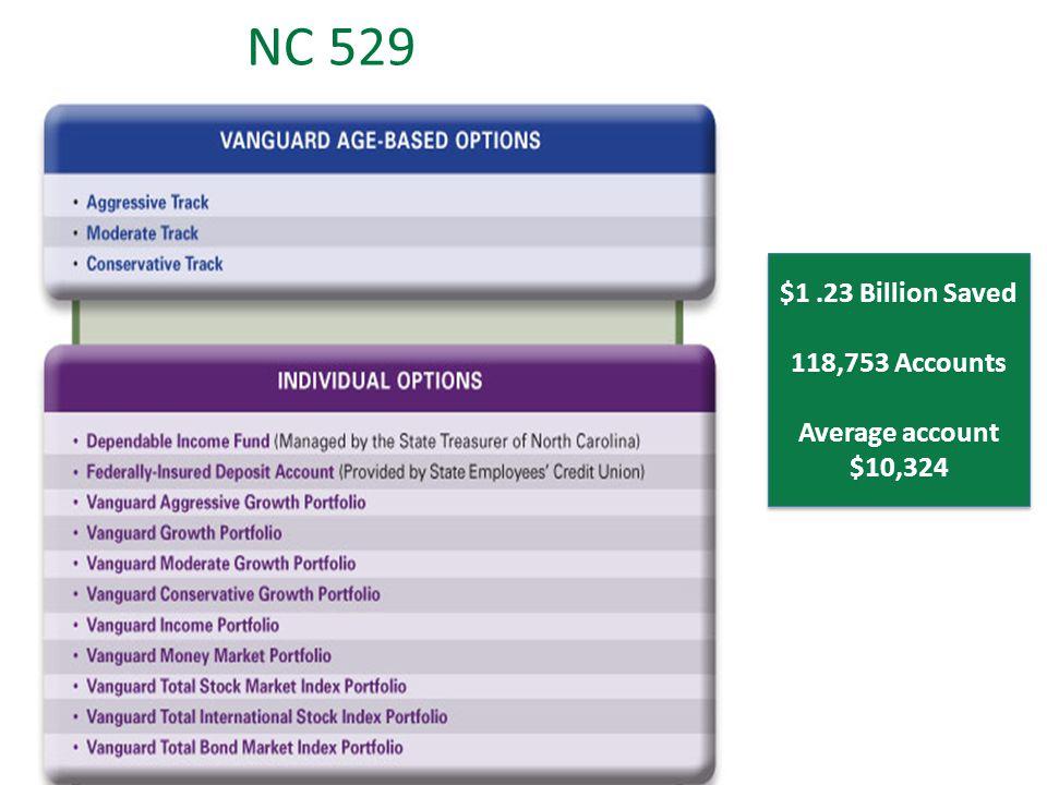 NC 529 $1.23 Billion Saved 118,753 Accounts Average account $10,324 $1.23 Billion Saved 118,753 Accounts Average account $10,324